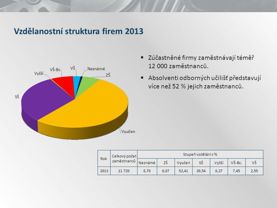 Vzdělanostní struktura firem 2013