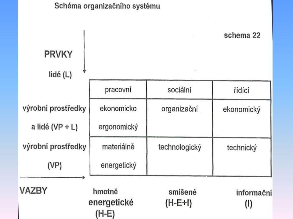 Dekompozice organizačního systému