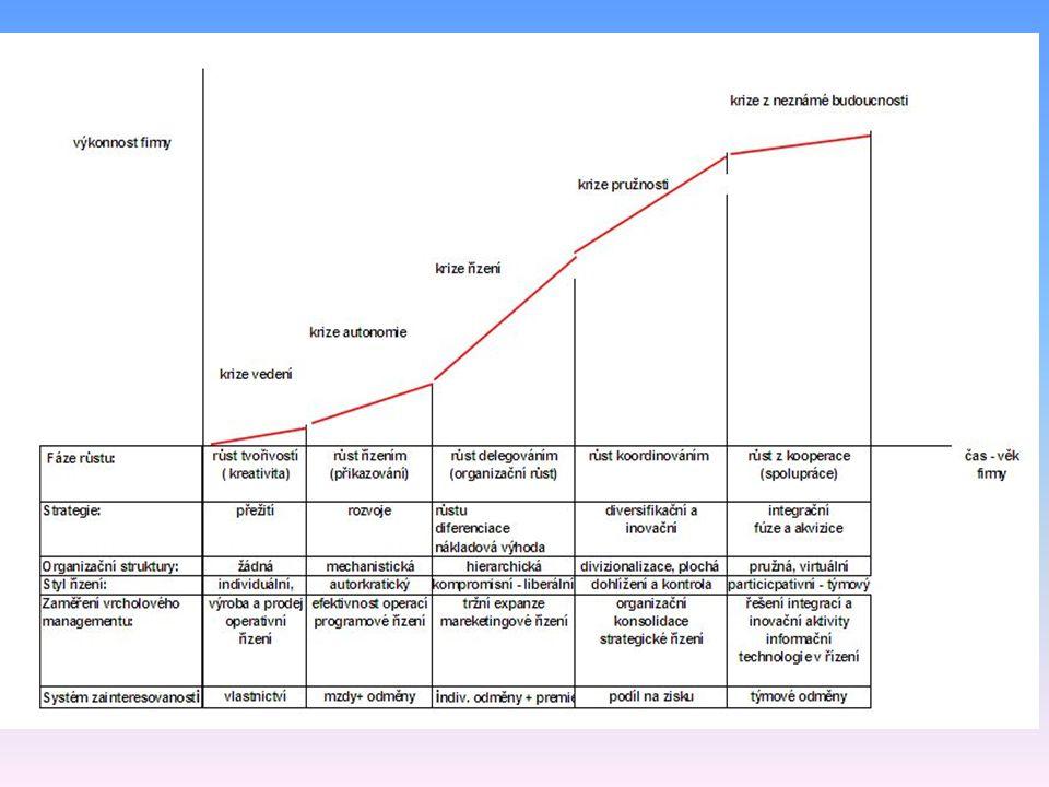 Životní křivka podniku