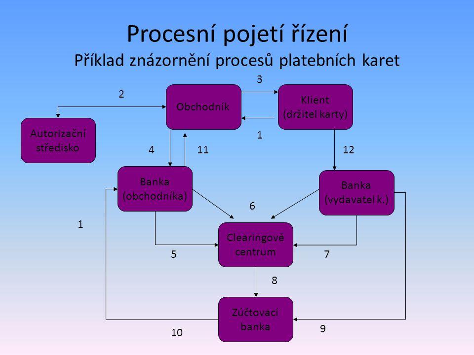 Procesní pojetí řízení Příklad znázornění procesů platebních karet