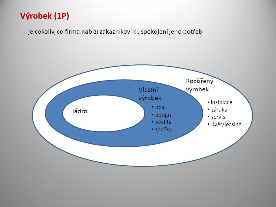 Výrobek (1P) - je cokoliv, co firma nabízí zákazníkovi k uspokojení jeho potřeb. Jádro. Rozšířený.