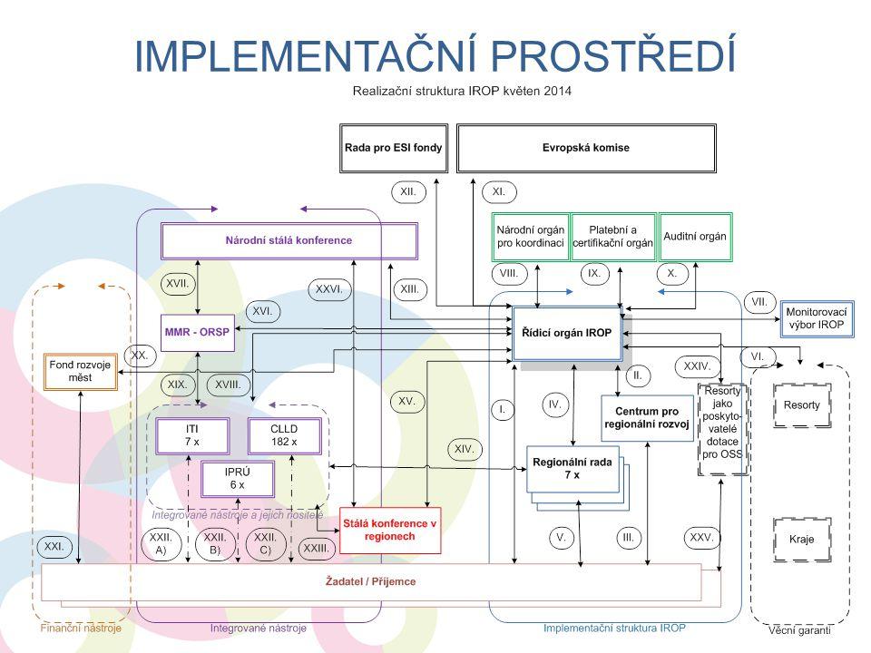 Implementační prostředí