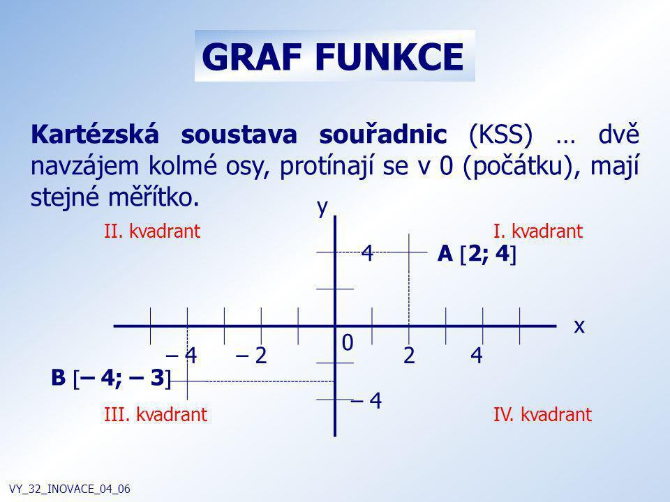 GRAF FUNKCE Kartézská soustava souřadnic (KSS) … dvě navzájem kolmé osy, protínají se v 0 (počátku), mají stejné měřítko.