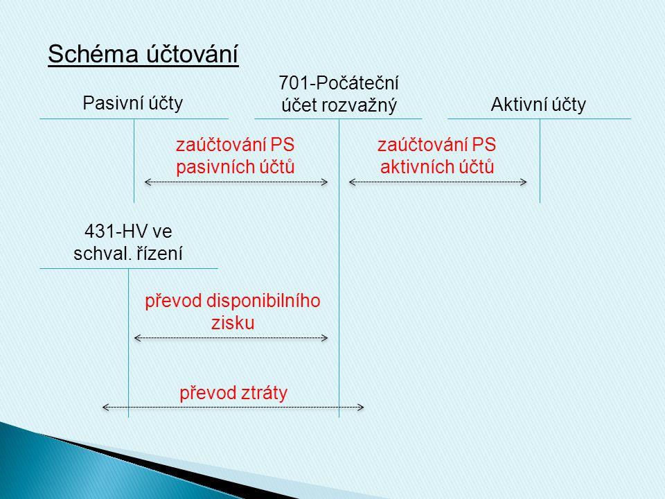 Schéma účtování 701-Počáteční účet rozvažný Pasivní účty Aktivní účty