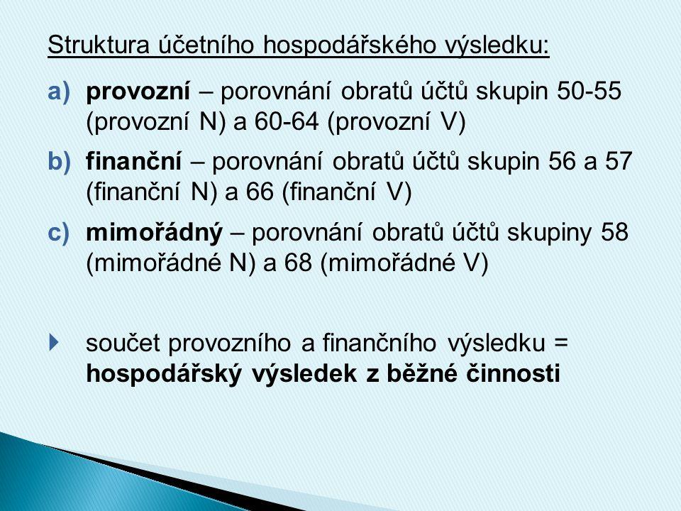 Struktura účetního hospodářského výsledku: