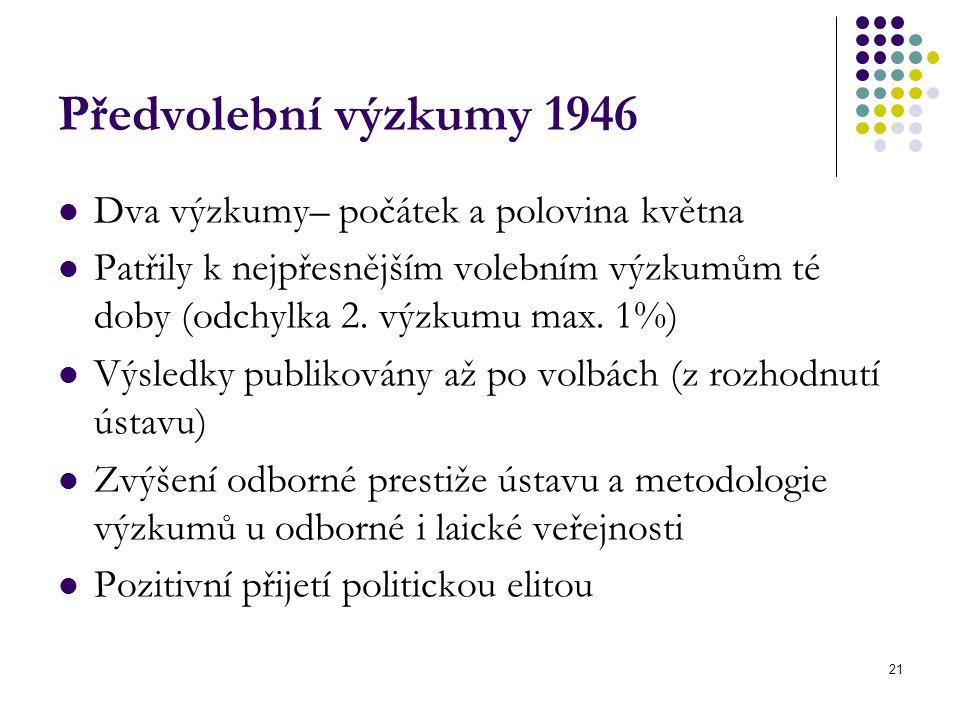 Předvolební výzkumy 1946 Dva výzkumy– počátek a polovina května