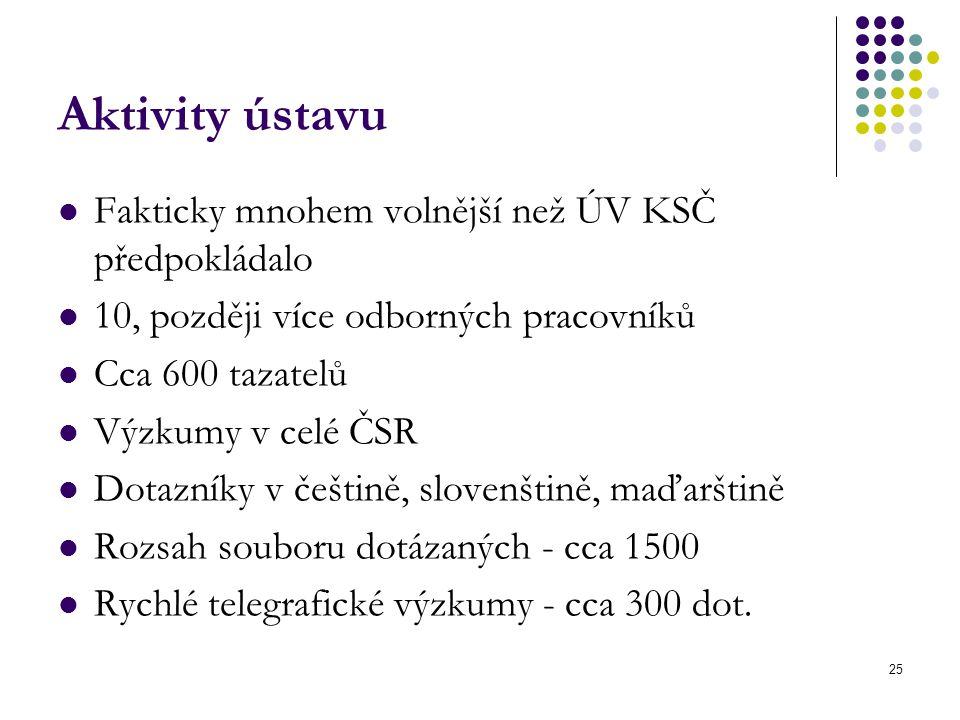 Aktivity ústavu Fakticky mnohem volnější než ÚV KSČ předpokládalo