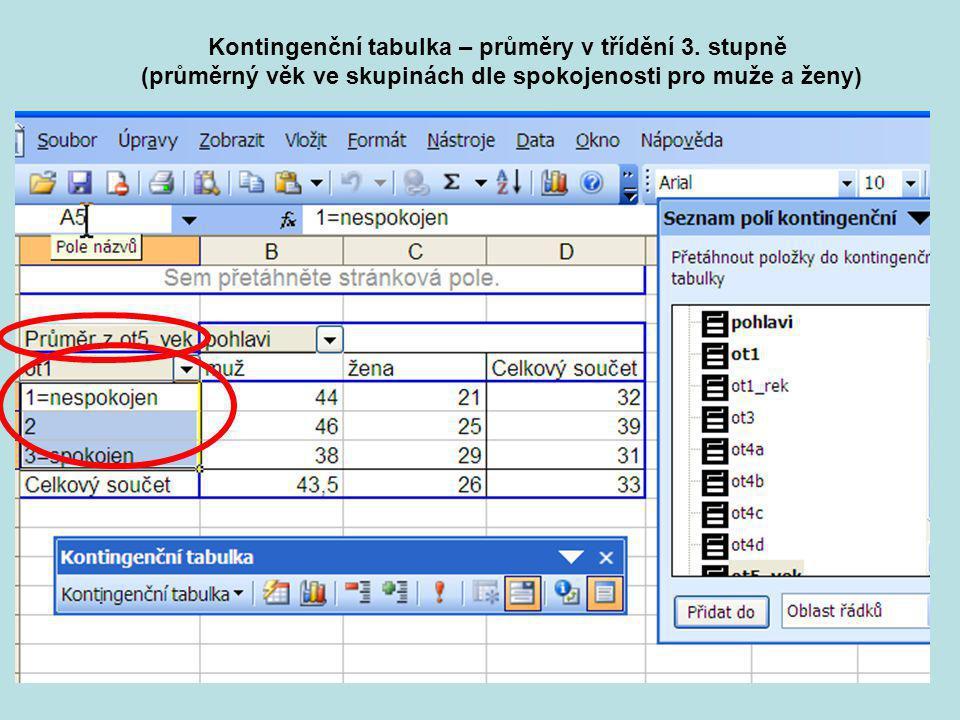 Kontingenční tabulka – průměry v třídění 3. stupně
