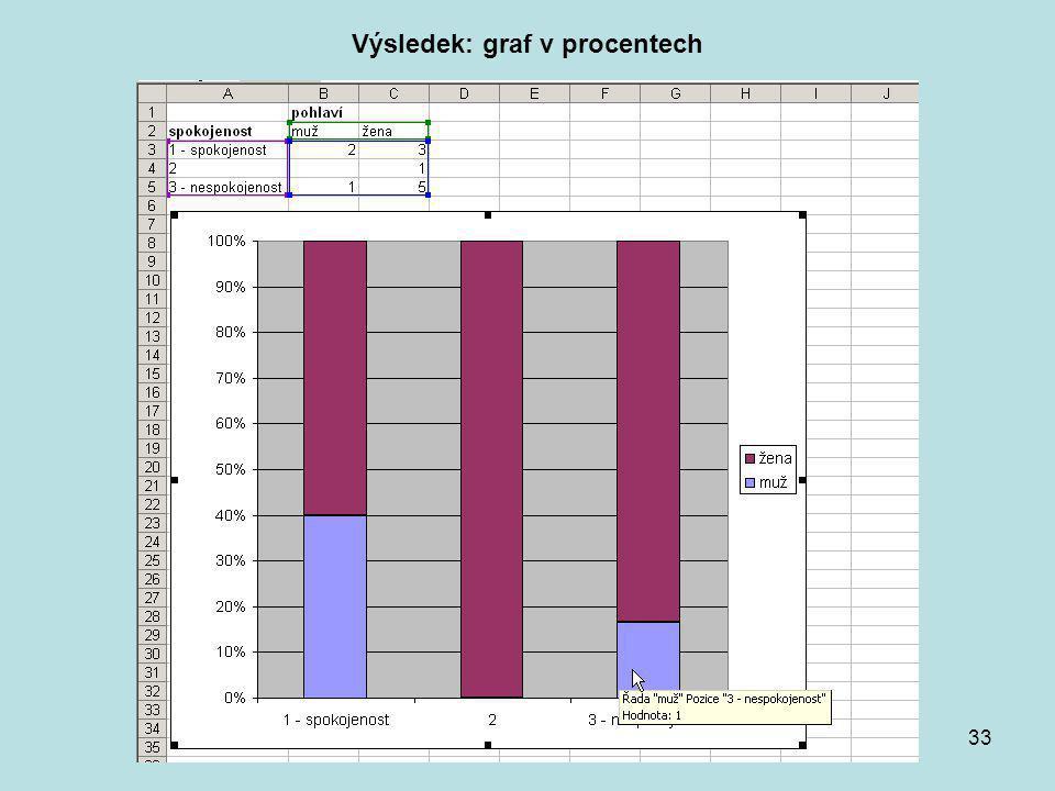 Výsledek: graf v procentech