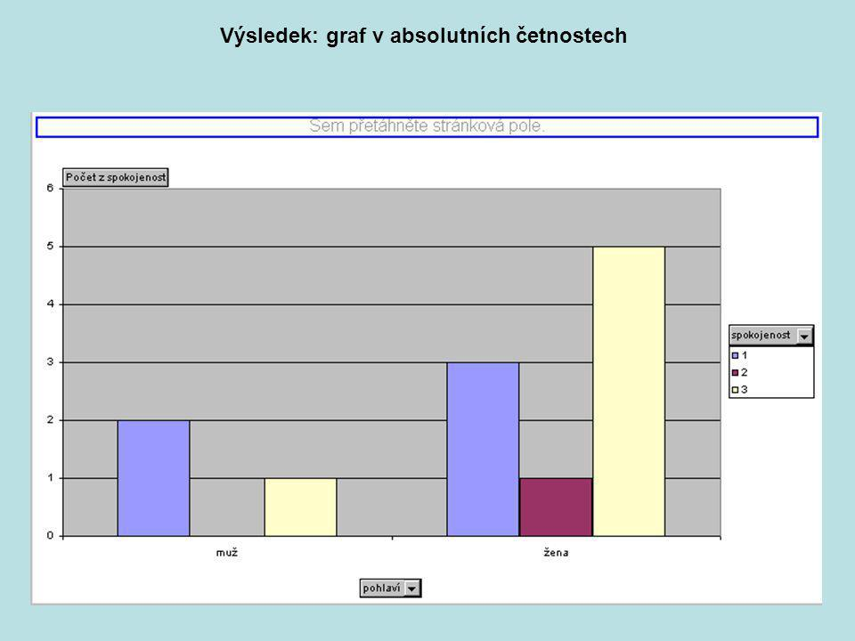 Výsledek: graf v absolutních četnostech