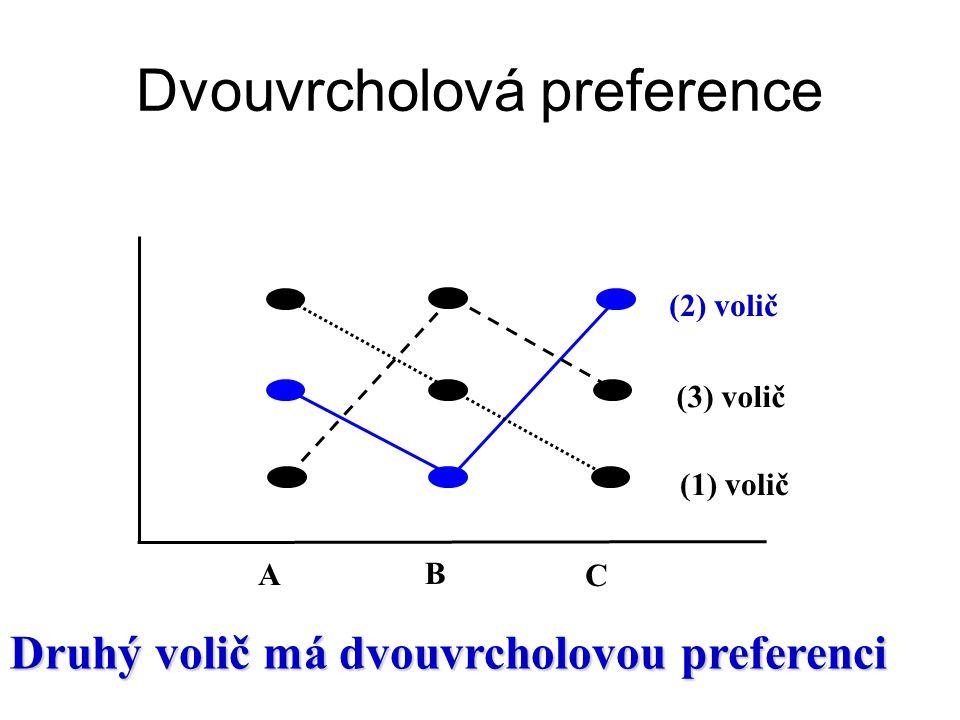 Dvouvrcholová preference
