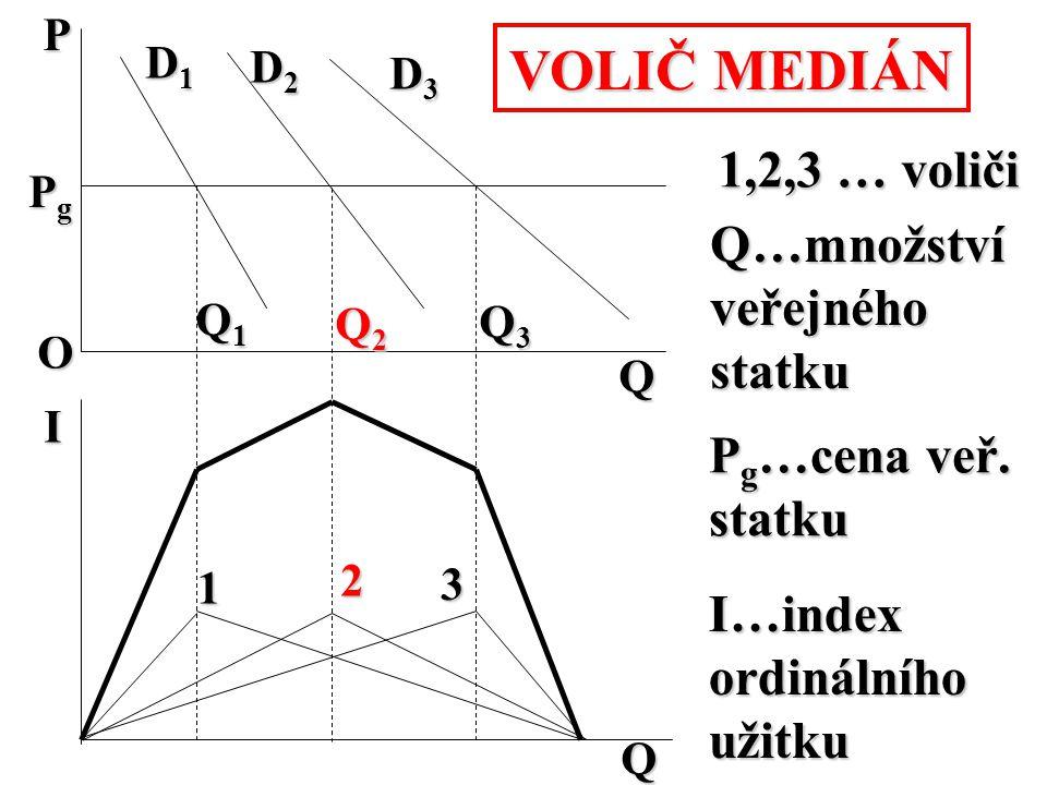 VOLIČ MEDIÁN 1,2,3 … voliči Q…množství veřejného statku Pg…cena veř.