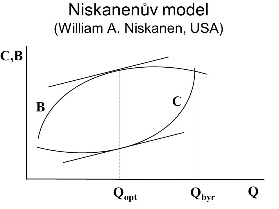 Niskanenův model (William A. Niskanen, USA)
