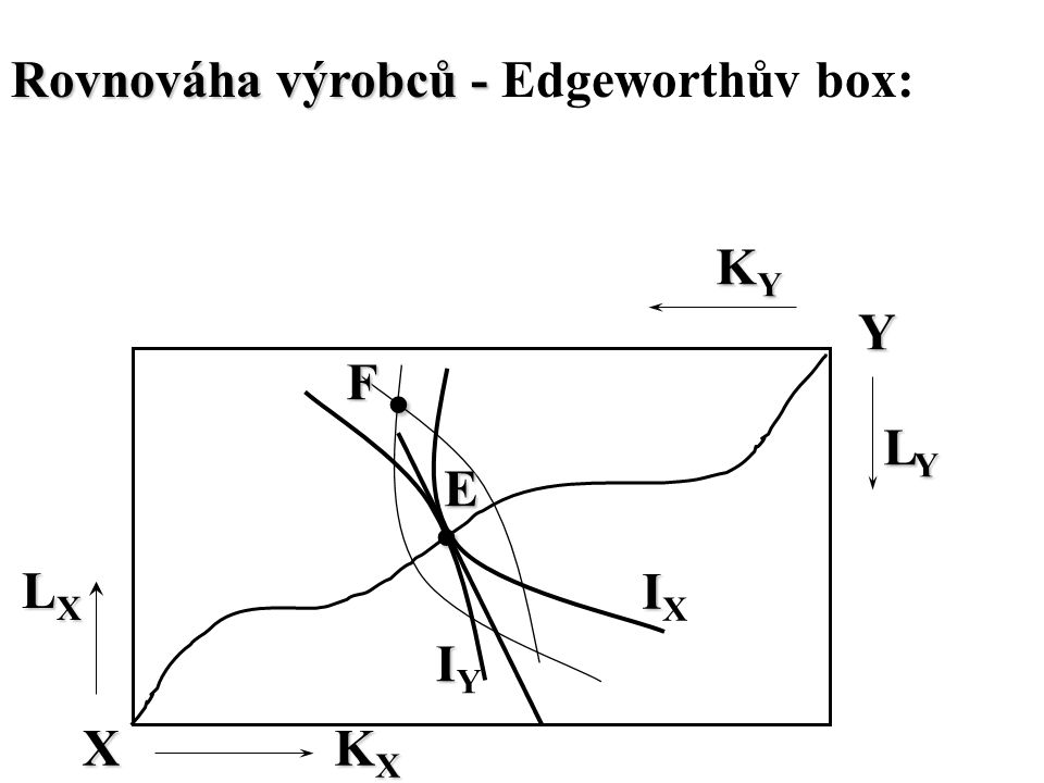 Rovnováha výrobců - Edgeworthův box: