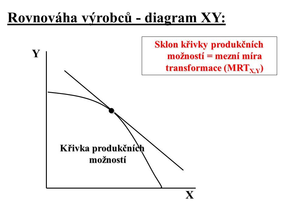 . Rovnováha výrobců - diagram XY: Y X