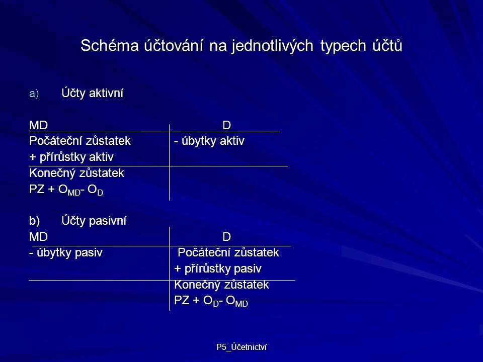 Schéma účtování na jednotlivých typech účtů