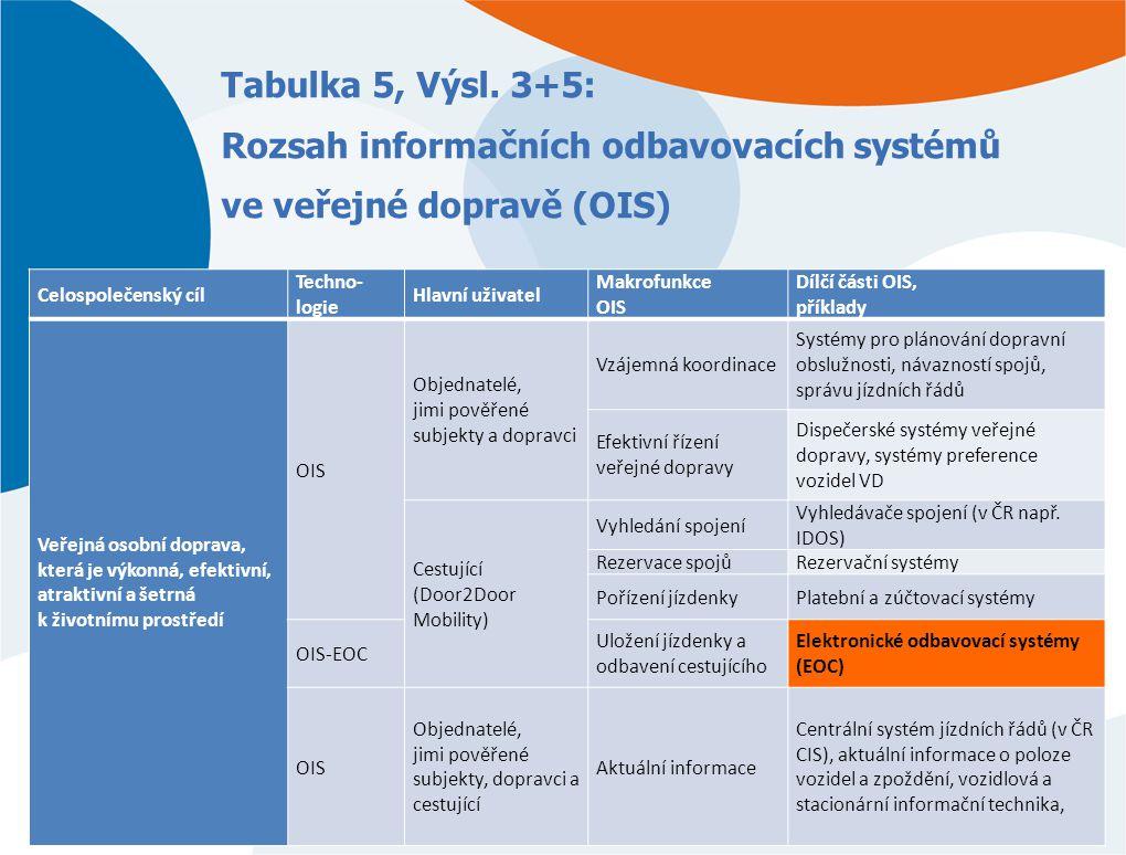 Tabulka 5, Výsl. 3+5: Rozsah informačních odbavovacích systémů ve veřejné dopravě (OIS)