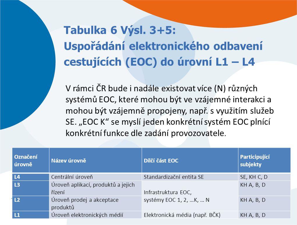 Tabulka 6 Výsl. 3+5: Uspořádání elektronického odbavení cestujících (EOC) do úrovní L1 – L4