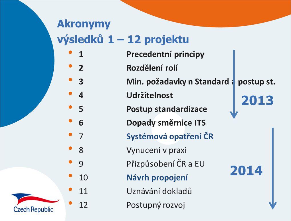Akronymy výsledků 1 – 12 projektu
