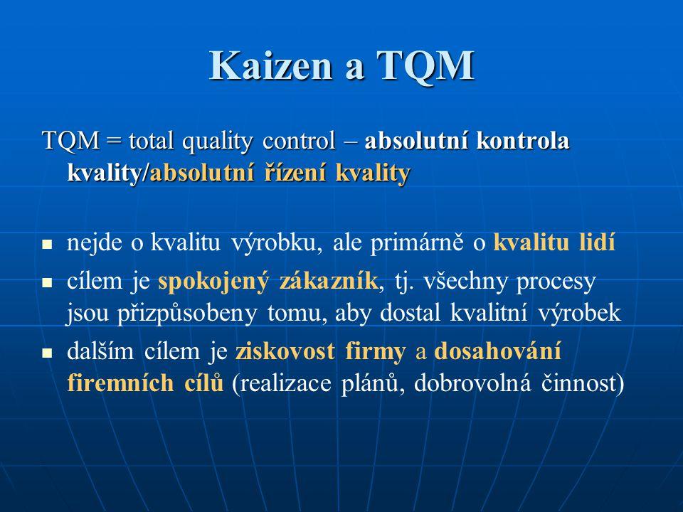 Kaizen a TQM TQM = total quality control – absolutní kontrola kvality/absolutní řízení kvality. nejde o kvalitu výrobku, ale primárně o kvalitu lidí.