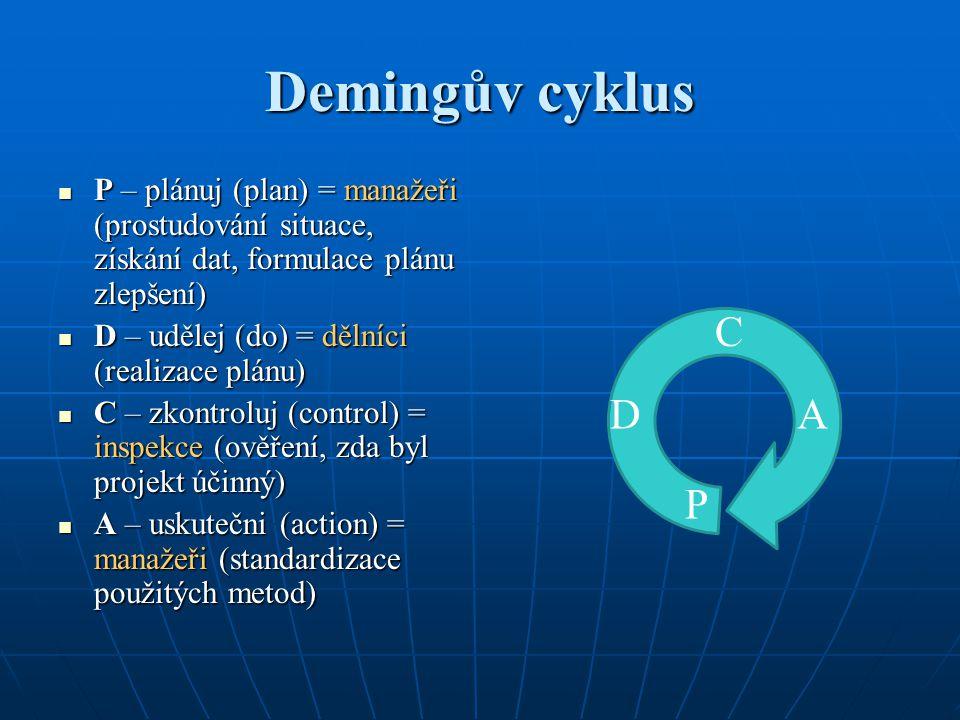 Demingův cyklus P – plánuj (plan) = manažeři (prostudování situace, získání dat, formulace plánu zlepšení)