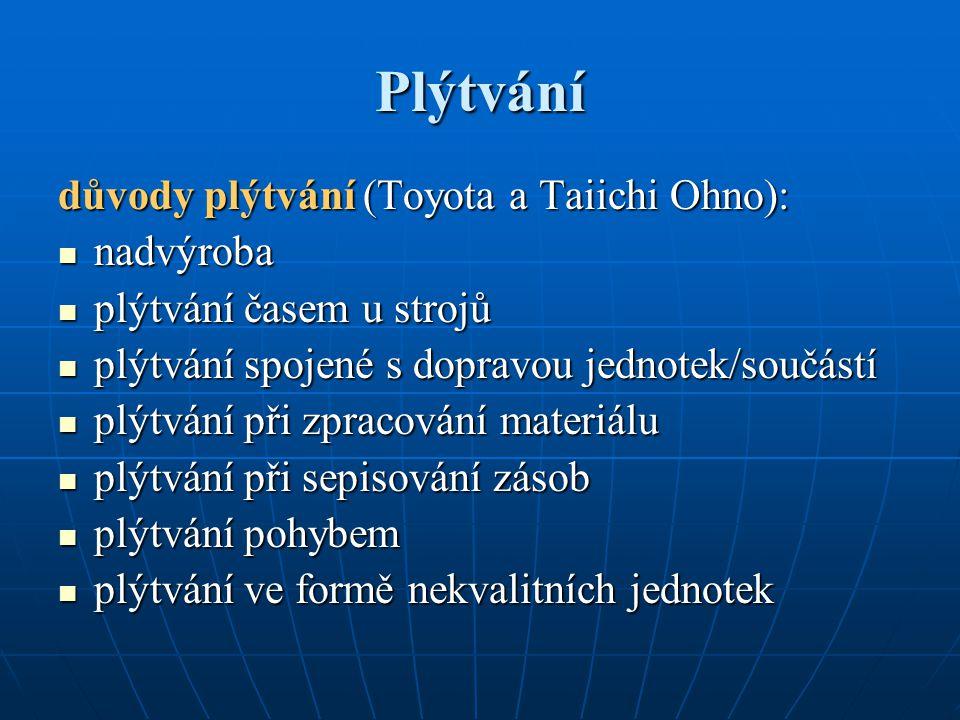 Plýtvání důvody plýtvání (Toyota a Taiichi Ohno): nadvýroba