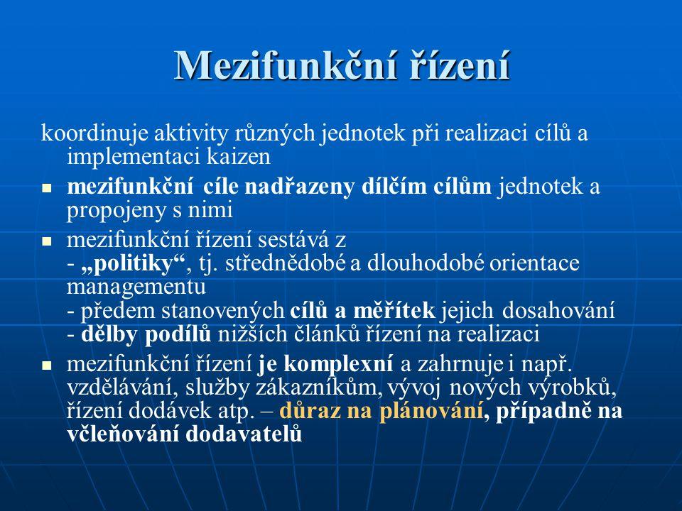 Mezifunkční řízení koordinuje aktivity různých jednotek při realizaci cílů a implementaci kaizen.