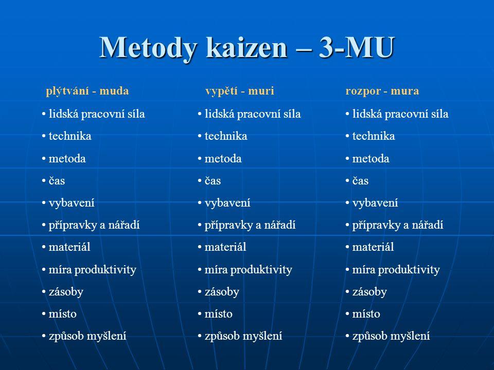 Metody kaizen – 3-MU plýtvání - muda vypětí - muri rozpor - mura