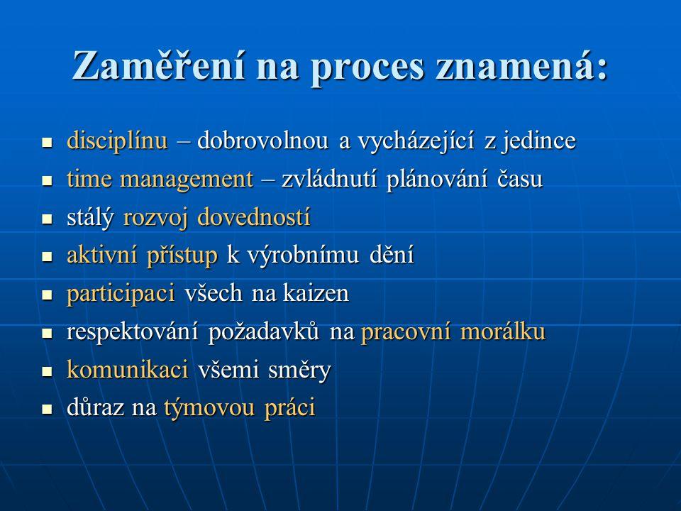 Zaměření na proces znamená: