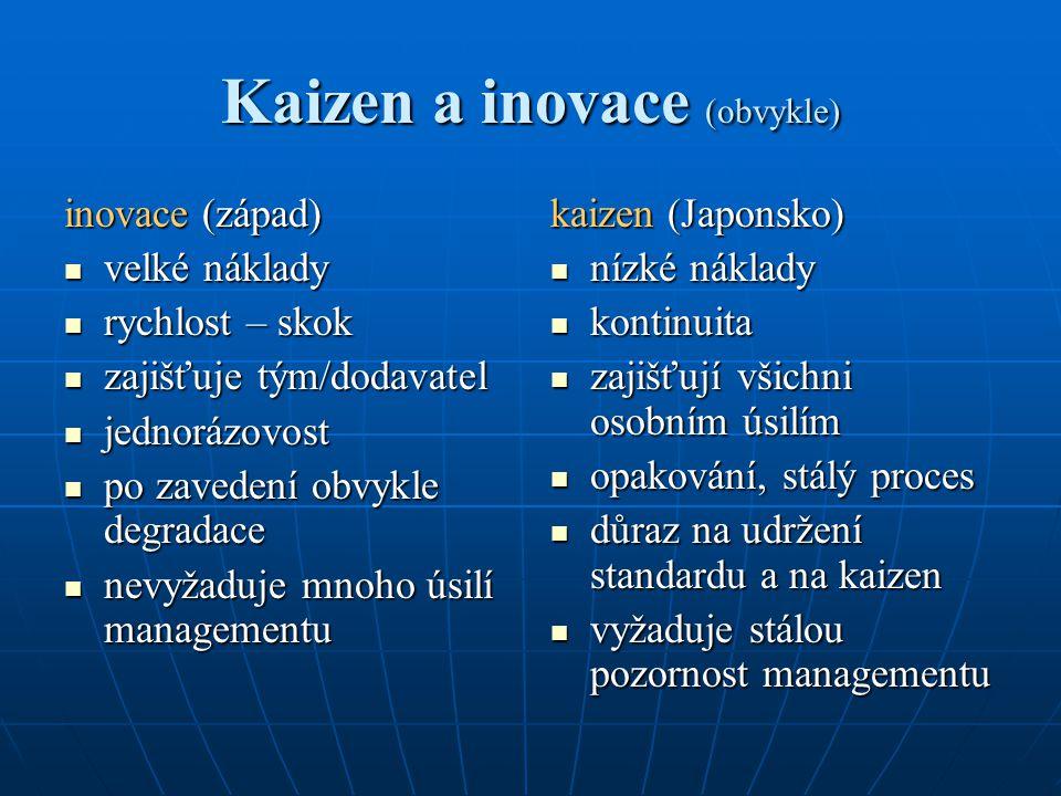 Kaizen a inovace (obvykle)