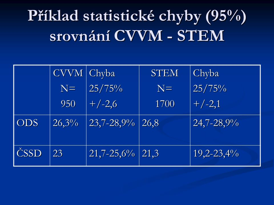 Příklad statistické chyby (95%) srovnání CVVM - STEM