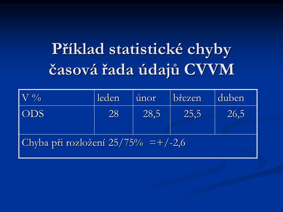 Příklad statistické chyby časová řada údajů CVVM