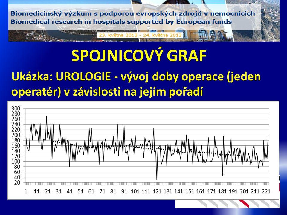 SPOJNICOVÝ GRAF Ukázka: UROLOGIE - vývoj doby operace (jeden operatér) v závislosti na jejím pořadí.