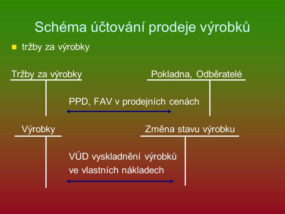 Schéma účtování prodeje výrobků