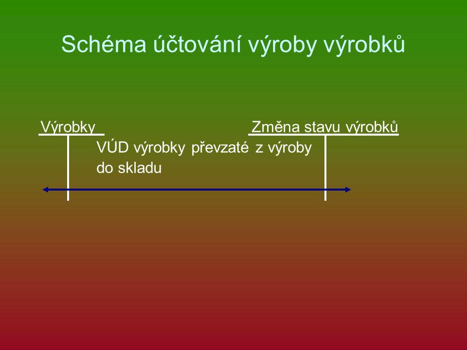 Schéma účtování výroby výrobků