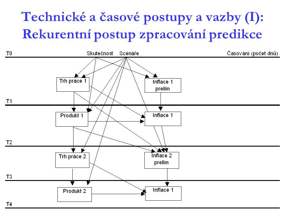Technické a časové postupy a vazby (I): Rekurentní postup zpracování predikce