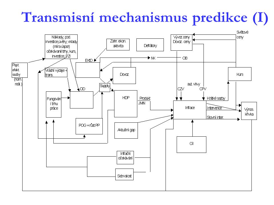Transmisní mechanismus predikce (I)