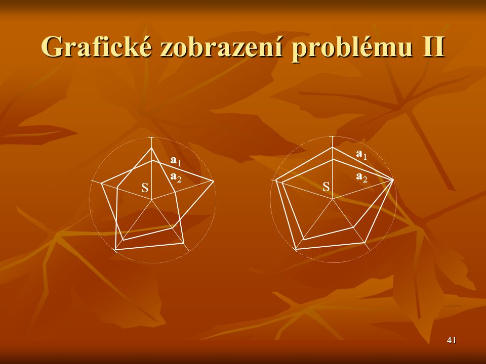 Grafické zobrazení problému II