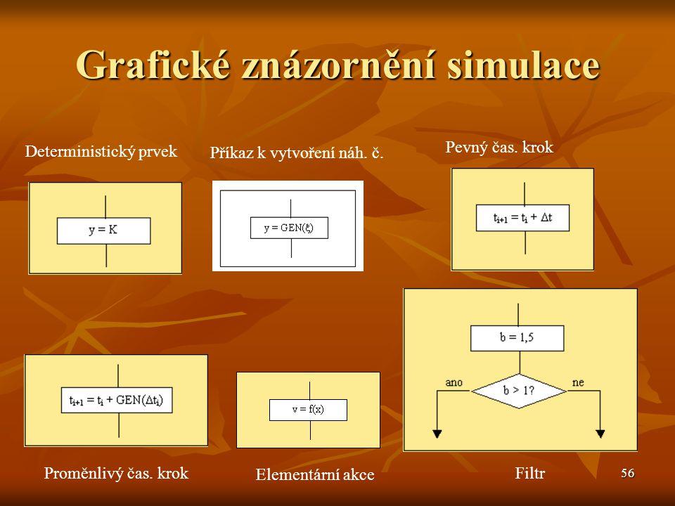 Grafické znázornění simulace
