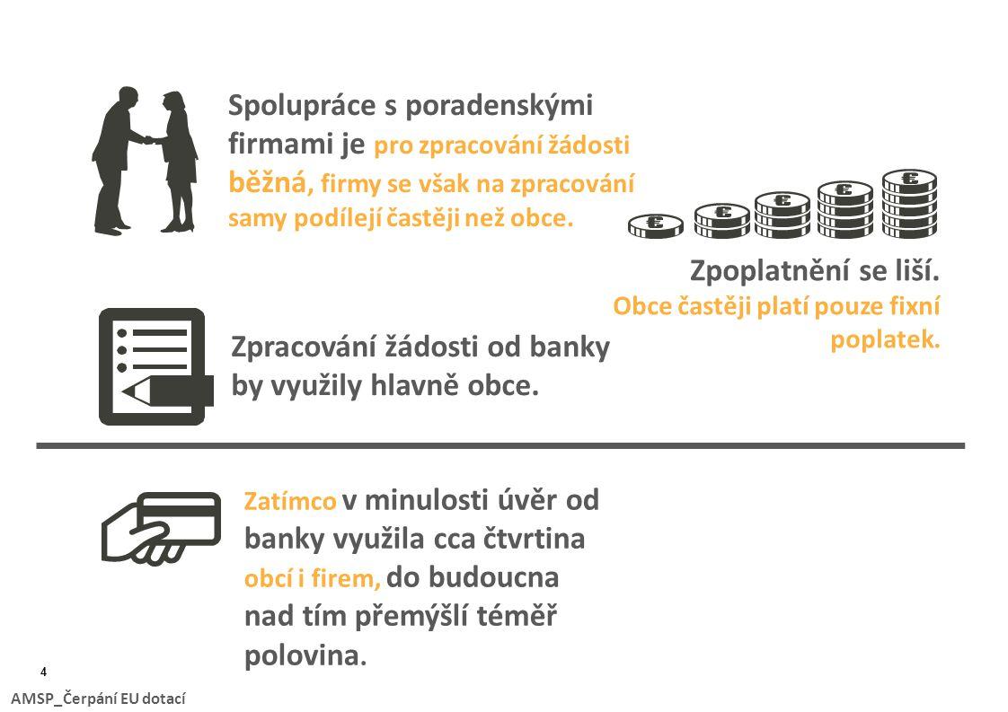 Zpracování žádosti od banky by využily hlavně obce.