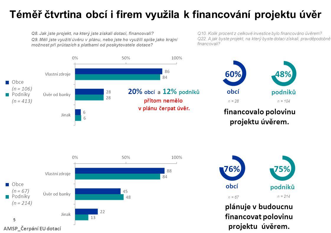 Téměř čtvrtina obcí i firem využila k financování projektu úvěr