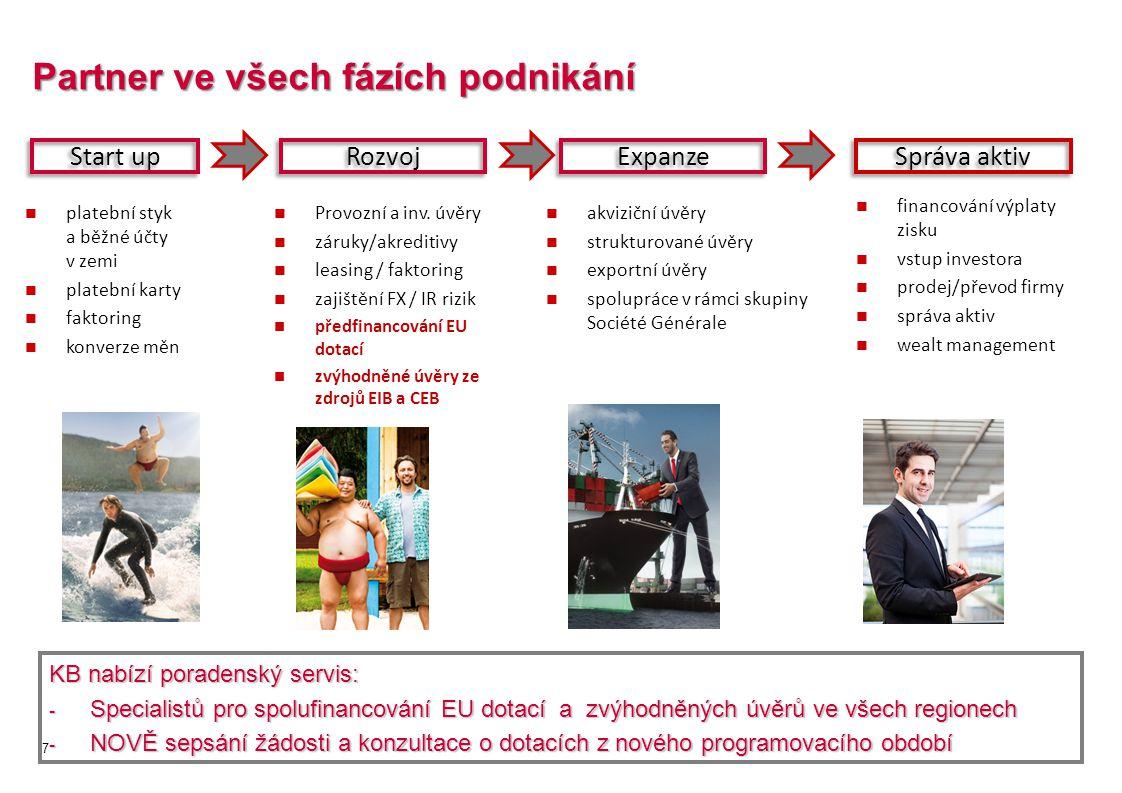 Partner ve všech fázích podnikání