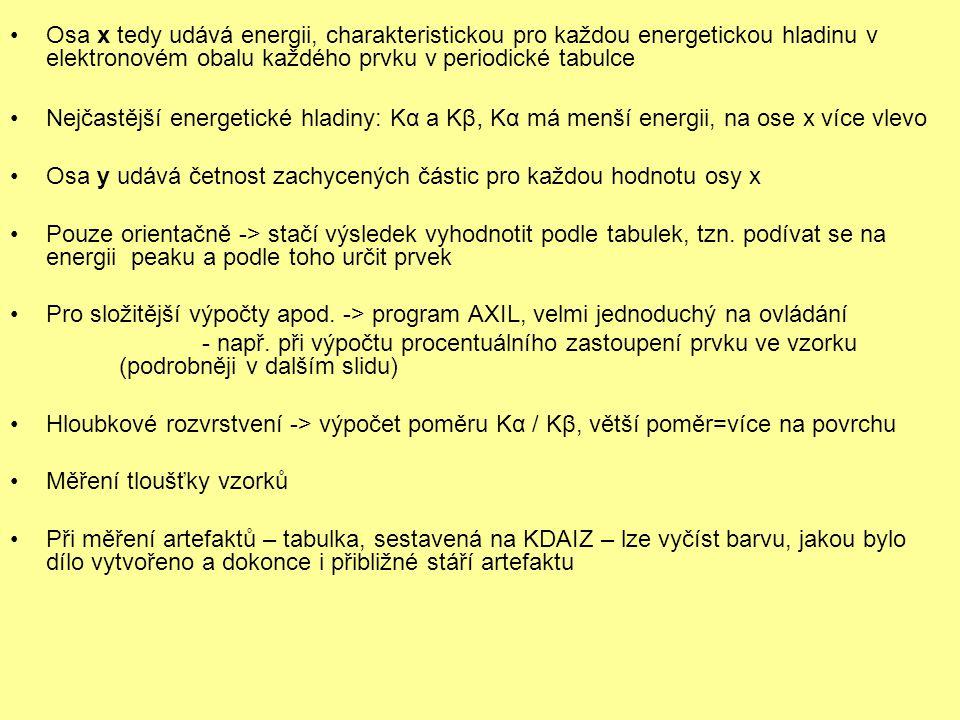 Osa x tedy udává energii, charakteristickou pro každou energetickou hladinu v elektronovém obalu každého prvku v periodické tabulce