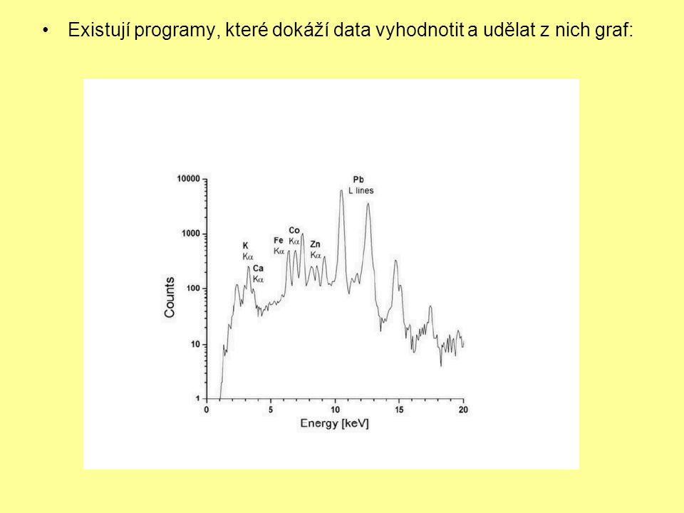 Existují programy, které dokáží data vyhodnotit a udělat z nich graf: