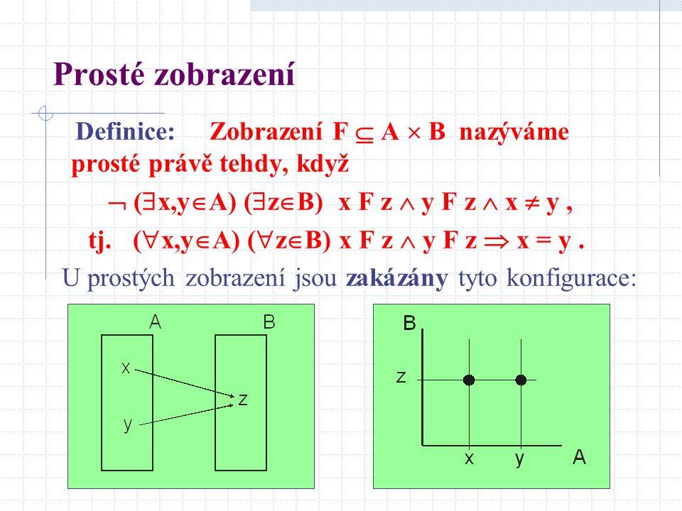 Prosté zobrazení Definice: Zobrazení F  A  B nazýváme prosté právě tehdy, když.  (x,yA) (zB) x F z  y F z  x  y ,