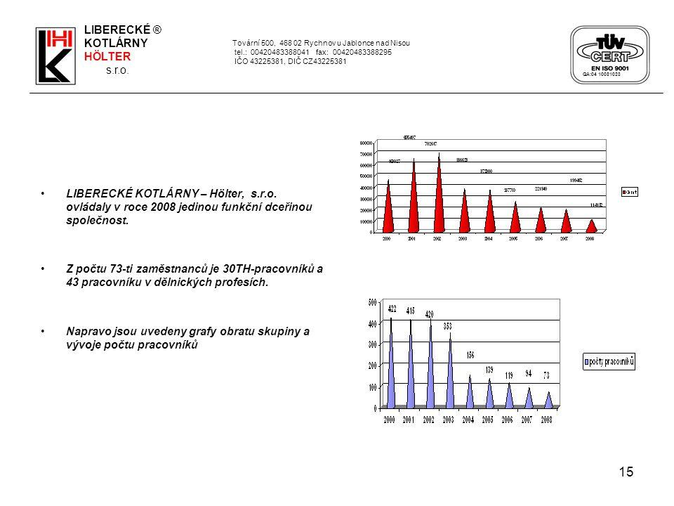 Napravo jsou uvedeny grafy obratu skupiny a vývoje počtu pracovníků