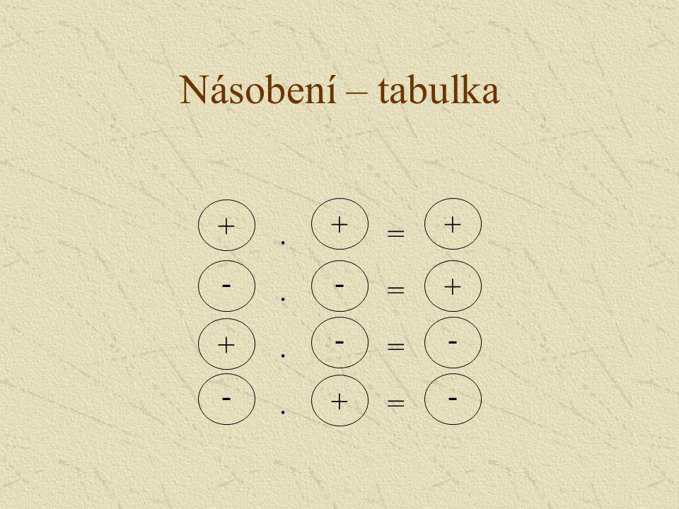 Násobení – tabulka + + + . = - - + . = + - - . = - + - . =