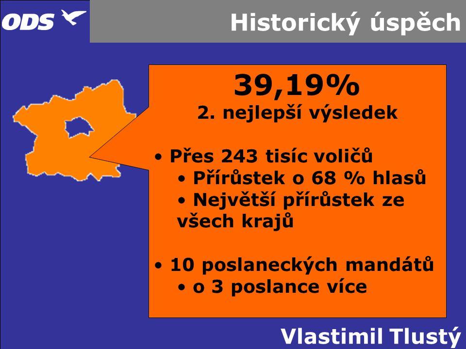 39,19% Historický úspěch 2. nejlepší výsledek Přes 243 tisíc voličů