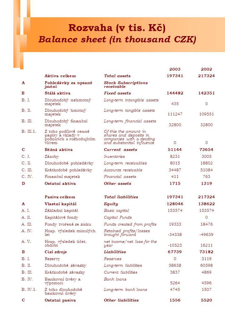 Rozvaha (v tis. Kč) Balance sheet (in thousand CZK)