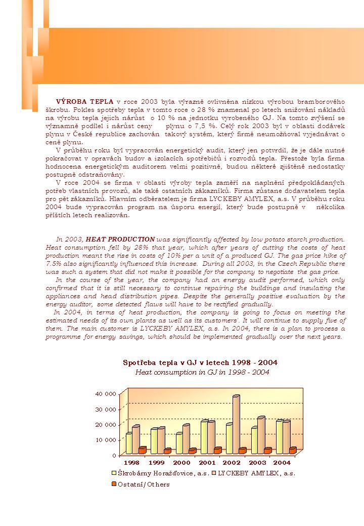 VÝROBA TEPLA v roce 2003 byla výrazně ovlivněna nízkou výrobou bramborového škrobu. Pokles spotřeby tepla v tomto roce o 28 % znamenal po letech snižování nákladů na výrobu tepla jejich nárůst o 10 % na jednotku vyrobeného GJ. Na tomto zvýšení se významně podílel i nárůst ceny plynu o 7,5 %. Celý rok 2003 byl v oblasti dodávek plynu v České republice zachován takový systém, který firmě neumožňoval vyjednávat o ceně plynu.